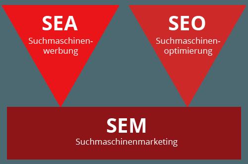 Grafik: Suchmaschinenwerbung + Suchmaschinenoptimierung ergibt Suchmaschinenmarketing